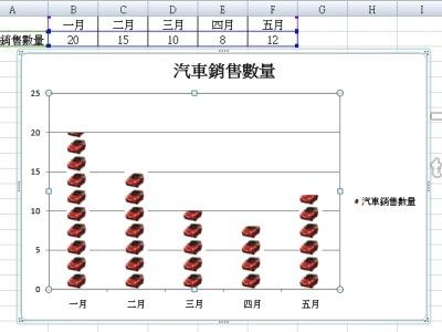 Excel 圖表製作,自訂格式與外觀,讓圖表更吸引人