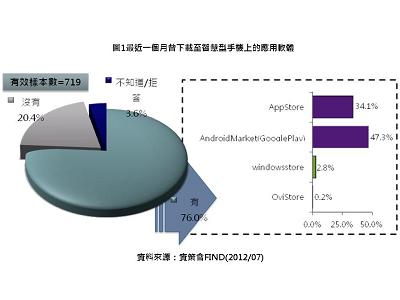 台灣智慧型手機使用行為,Android 下載 47.3% 勝 iOS 的 34.1%