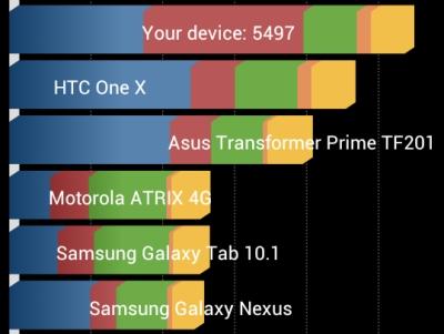 在 Android 開啟 GPU 轉譯,是加速畫面顯示的萬靈丹嗎?