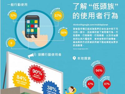 Google 台灣公佈多螢世代調查,77% 的人看電視同時玩手機、平板