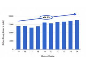 Chrome 23 正式版、24 Beta 釋出,Google 稱一年間速度快了 26%