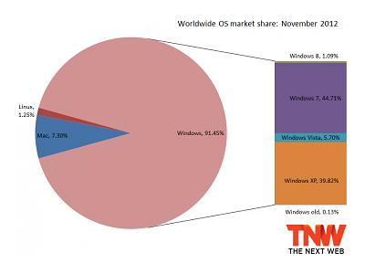 最新作業系統使用率,Win 7:44.71%、Win XP:39.82%、Win8:1.09%