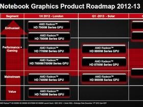 代號 Solar,AMD Radeon HD8000M 正式發表,效能進步多少?
