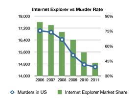 巧合?IE 瀏覽器市佔率越低,美國謀殺率就越低