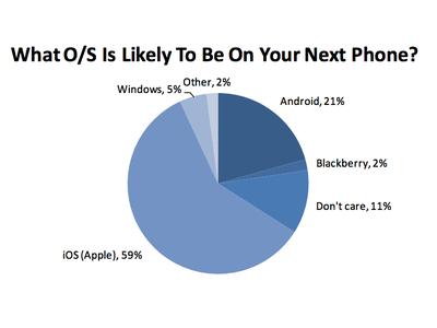 iPhone 榮登美國青少年最受歡迎手機,持有率高達48%