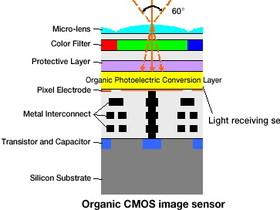 富士、松下聯手開發新款 CMOS ,積極推動感光元件市場的改朝換代