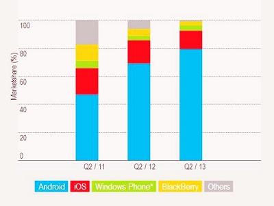Android 擁有80%的智慧型手機市場佔有率,黑莓繼續創新低