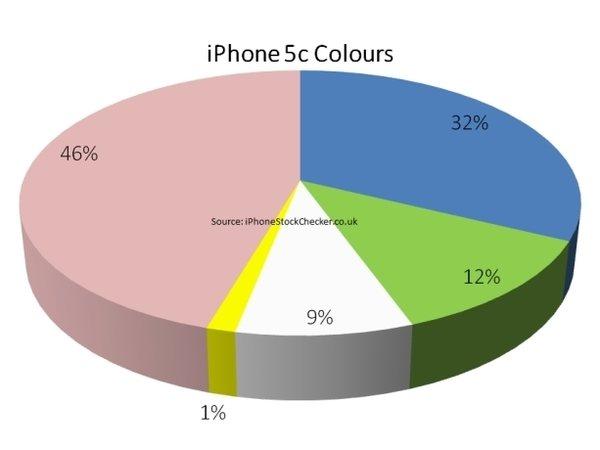 iPhone 5c 英國最受歡迎顏色出爐,粉紅色銷售比例近 5 成,黃色只有 1% 民眾買單