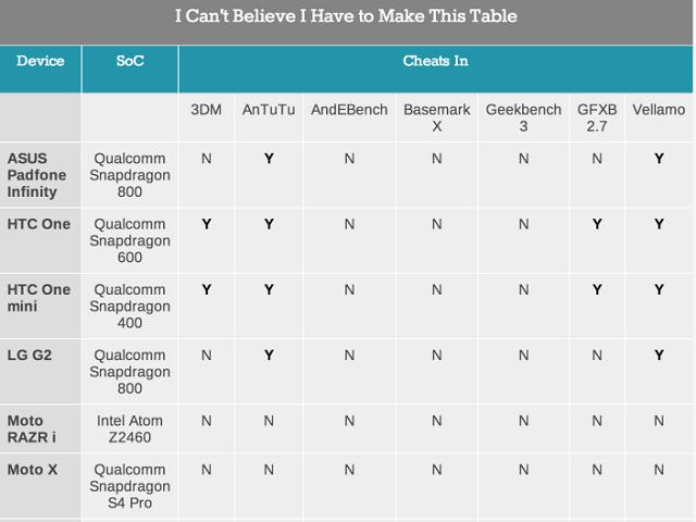 不只三星動手腳,幾乎所有 Android 品牌都對 Benchmark 跑分軟體作弊