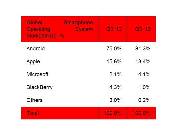 全球智慧型手機市場 Q3 報告:Android 占有率升至 81.3%,iOS 降至 13.4%