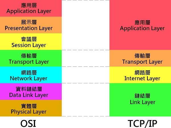 網路架構大概論2-網路模型、封包架構、解析OSI 7層作用