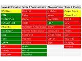 透過WhatBlocked和WebSitePulse看中國封鎖哪些知名網站