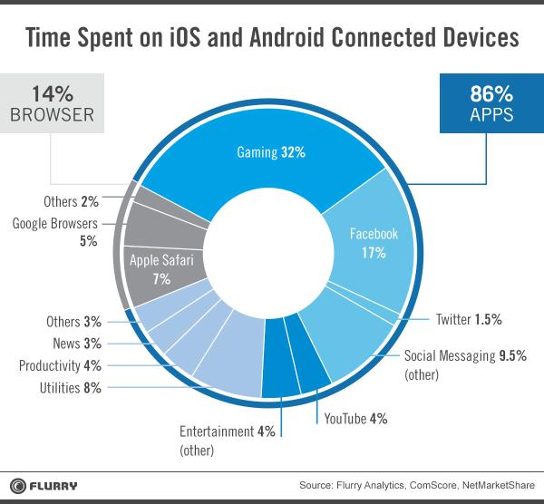 在行動裝置上,瀏覽網頁的人越來越少了