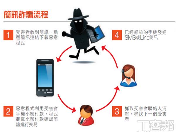簡訊詐騙一直來,5個基本技巧保護你家人的Android手機