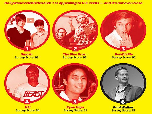 好萊塢大咖要當心,Youtube明星比你們更受歡迎