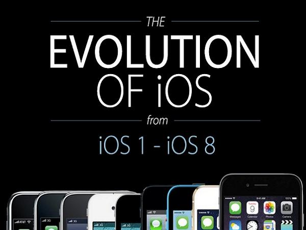 從 iOS 1 到 iOS 8 的演進史,一次看完介面、圖示、功能的差異 | T客邦