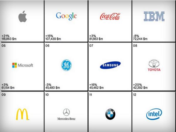 2014 全球最有價值百大品牌,Apple、Google居一、二名,13 家科技公司上榜