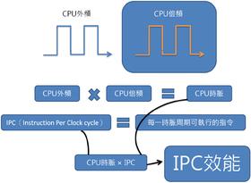 性能指標之一IPC效能