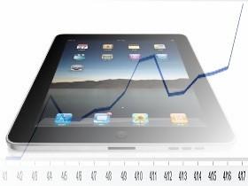 iPad熱!開買15天,上網使用率達0.06%