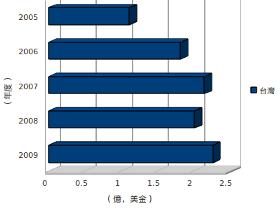 台灣軟體盜版率連年下降,2009名列亞洲第三低