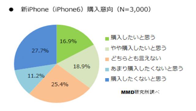 最愛大顆「林檎」!超過三分之一日本用戶追逐iPhone 6