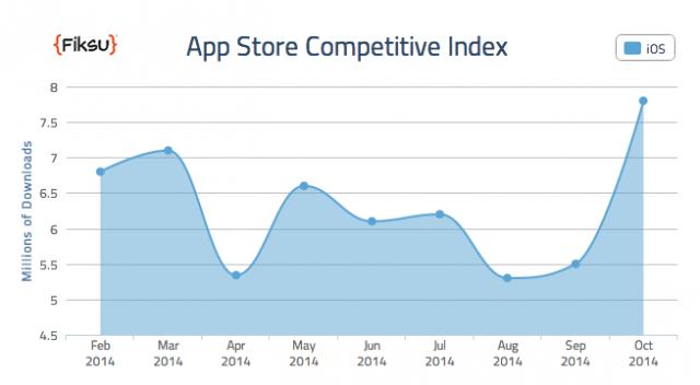 App Store的再起?iPhone 6雙機對App下載影響