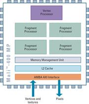 ARM也玩3D,看手機上的GPU世界