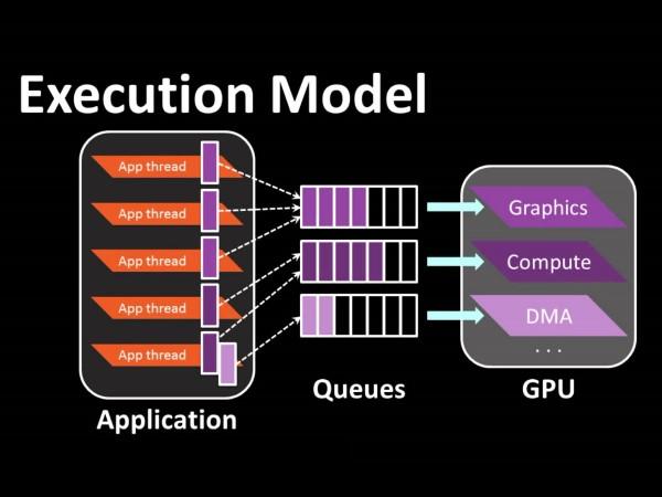 什麼是非同步著色器?DirectX 12 效能躍進利器