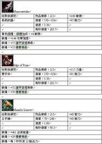 【魔獸世界(舊)】PTR10083掉寶資料(5人副本)