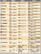 【楓之谷】鍛造系統大全-盜賊
