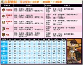 【希望戀曲】【希望戀曲】防具圖鑑-騎士篇