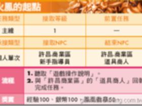【火鳳三國】【火鳳三國】任務大全-魏國LV1~10