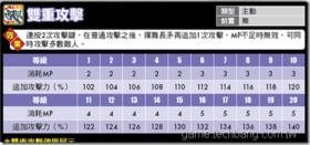 【楓之谷】狂狼勇士改版大全-技能列表
