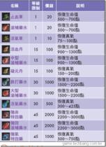 【劍狐傳奇】【劍狐傳奇】道具列表