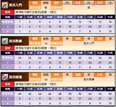 【龍】【龍】最新天資與職業養成-長兵