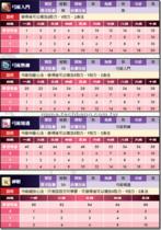 【龍】【龍】最新天資與職業養成-弓法