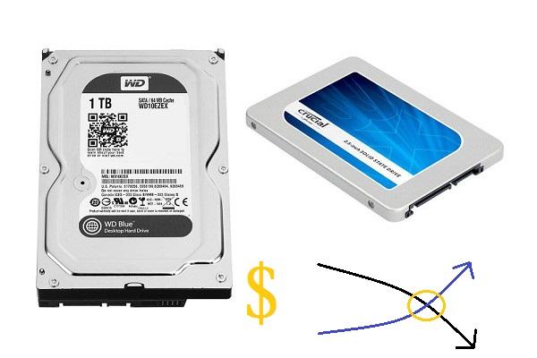 黃金交叉首度出現,固態硬碟市場需求量已超越硬碟