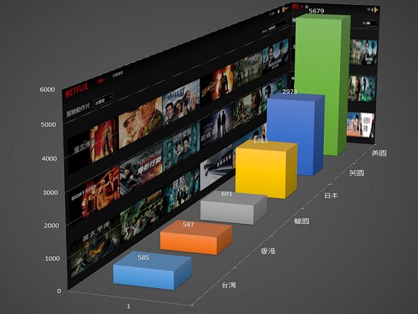 實際數一數,Netflix在台灣與港、韓、日、英、美的影片總數到底差多少?