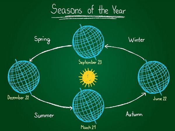新年、陽曆新年、農曆新年?從科學角度認識剛過的「是什麼新年」