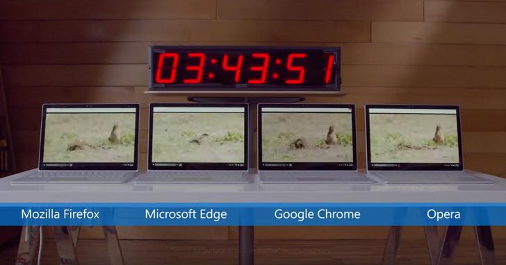 微軟實測證明:Chrome瀏覽器是吃電怪獸,轉用Edge瀏覽器看串流影片省電70%