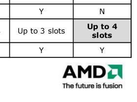 AMD 新晶片組Hudson規格曝光,內建 USB 3.0