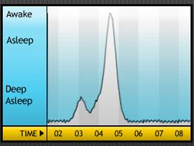 天氣冷,Sleep Cycle alarm clock 幫你不賴床