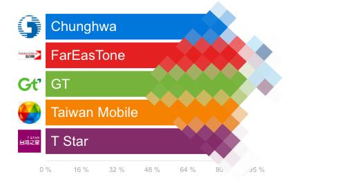 OpenSignal 調查台灣五大電信,中華電信網速竟然不是第一