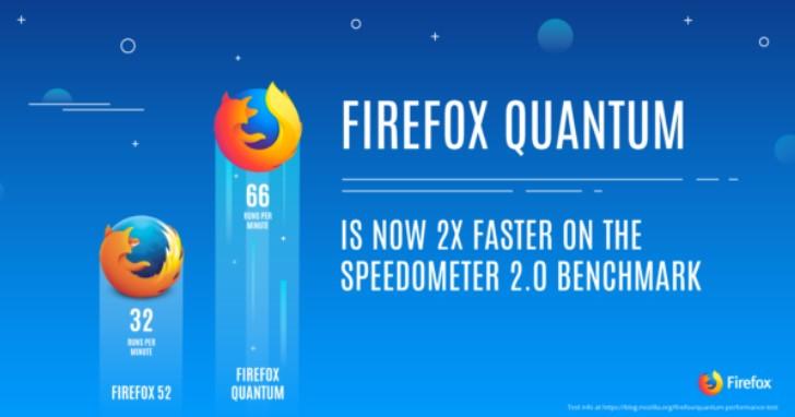 Firefox 57 效能暴衝 2 倍、速度直逼Chrome,還有個新名字 Firefox Quantum