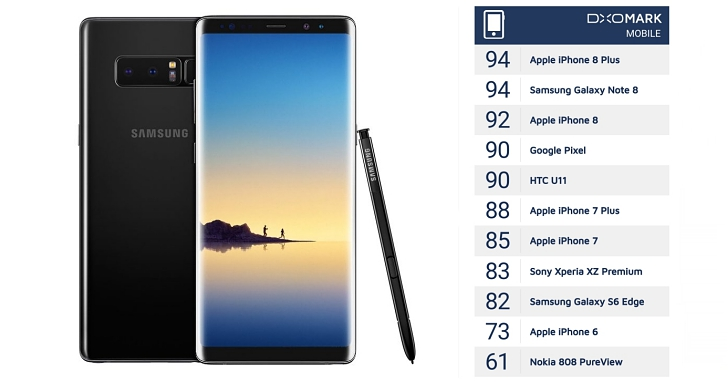 DxO Mark 新評分標準出爐,三星 Note 8 與 iPhone 8 Plus 並列 94 分