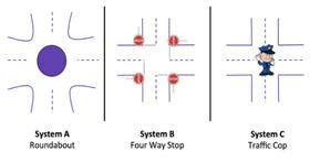 簡單一道面試的「十字路口問題」,可以測出你的管理風格