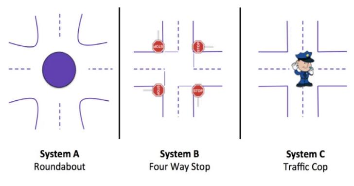 簡單一道面試的「十字路口問題」,可以測出你的管理風格 | T客邦