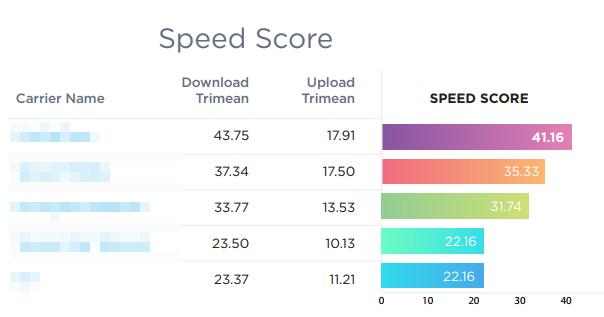 SpeedTest 公布 2017 下半年測速報告,你猜電信三雄誰是第一?