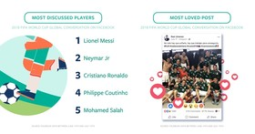 Facebook 公布2018 FIFA 世界盃足球賽有趣數據,梅西按讚數得第一