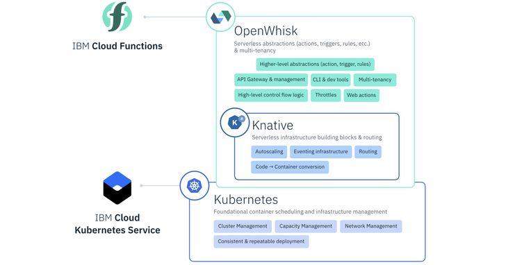 IBM、Google和開放社群,推出無伺服器平台Knative